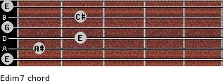 Edim7 for guitar on frets 0, 1, 2, 0, 2, 0