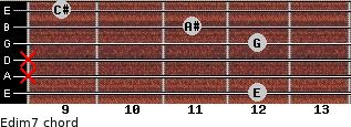 Edim7 for guitar on frets 12, x, x, 12, 11, 9