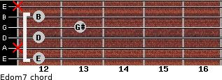 Edom7 for guitar on frets 12, x, 12, 13, 12, x