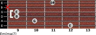 Em(maj7) for guitar on frets 12, 10, 9, 9, x, 11