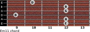 Em11 for guitar on frets 12, 12, 9, 12, 12, 10