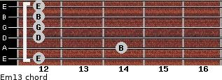 Em13 for guitar on frets 12, 14, 12, 12, 12, 12