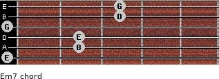 Em7 for guitar on frets 0, 2, 2, 0, 3, 3