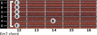 Em7 for guitar on frets 12, 14, 12, 12, 12, 12