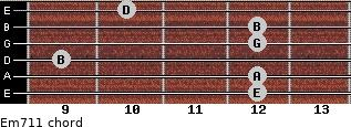 Em7/11 for guitar on frets 12, 12, 9, 12, 12, 10