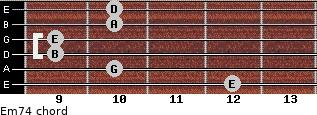 Em7/4 for guitar on frets 12, 10, 9, 9, 10, 10