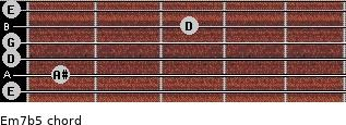 Em7b5 for guitar on frets 0, 1, 0, 0, 3, 0