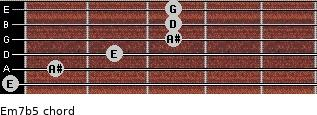 Em7(b5) for guitar on frets 0, 1, 2, 3, 3, 3