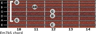 Em7(b5) for guitar on frets 12, 10, 12, 12, 11, 10