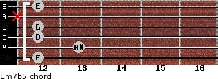 Em7b5 for guitar on frets 12, 13, 12, 12, x, 12