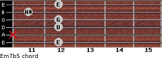 Em7(b5) for guitar on frets 12, x, 12, 12, 11, 12
