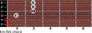Em7b5 for guitar on frets x, x, 2, 3, 3, 3