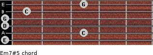 Em7#5 for guitar on frets 0, 3, 0, 0, 1, 3