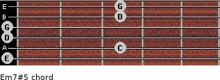 Em7#5 for guitar on frets 0, 3, 0, 0, 3, 3