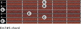 Em7#5 for guitar on frets 0, 3, 2, 0, 3, 3