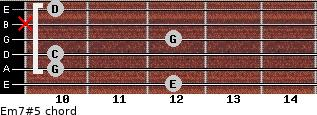 Em7#5 for guitar on frets 12, 10, 10, 12, x, 10