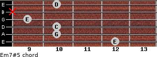 Em7#5 for guitar on frets 12, 10, 10, 9, x, 10