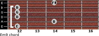 Em9 for guitar on frets 12, 14, 12, 12, 12, 14