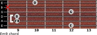 Em9 for guitar on frets 12, 9, 9, 12, x, 10