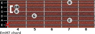 Em(M7) for guitar on frets x, 7, 5, 4, 4, 7