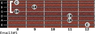 Emaj13#5 for guitar on frets 12, 11, 11, 8, 9, 8