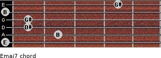 Emaj7 for guitar on frets 0, 2, 1, 1, 0, 4