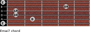 Emaj7 for guitar on frets 0, 2, 1, 1, 4, 0