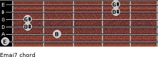 Emaj7 for guitar on frets 0, 2, 1, 1, 4, 4