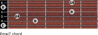 Emaj7 for guitar on frets 0, 2, 1, 4, 0, 4