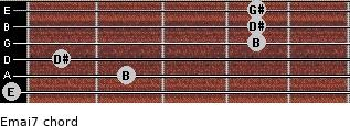 Emaj7 for guitar on frets 0, 2, 1, 4, 4, 4
