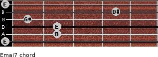 Emaj7 for guitar on frets 0, 2, 2, 1, 4, 0