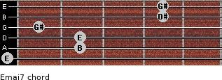 Emaj7 for guitar on frets 0, 2, 2, 1, 4, 4