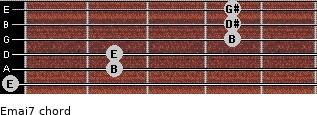 Emaj7 for guitar on frets 0, 2, 2, 4, 4, 4