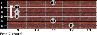 Emaj7 for guitar on frets 12, 11, 9, 9, 9, 11