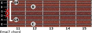 Emaj7 for guitar on frets 12, 11, x, x, 12, 11