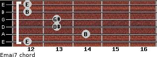 Emaj7 for guitar on frets 12, 14, 13, 13, 12, 12