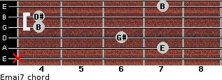 Emaj7 for guitar on frets x, 7, 6, 4, 4, 7