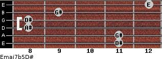 Emaj7b5/D# for guitar on frets 11, 11, 8, 8, 9, 12