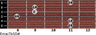Emaj7b5/D# for guitar on frets 11, 11, 8, 9, 9, 11