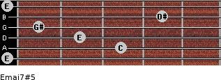 Emaj7#5 for guitar on frets 0, 3, 2, 1, 4, 0