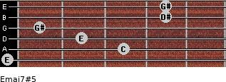 Emaj7#5 for guitar on frets 0, 3, 2, 1, 4, 4