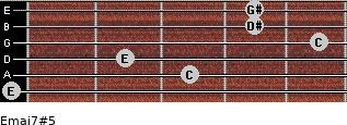 Emaj7#5 for guitar on frets 0, 3, 2, 5, 4, 4