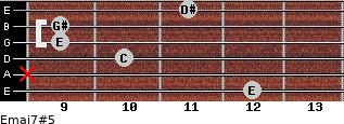 Emaj7#5 for guitar on frets 12, x, 10, 9, 9, 11