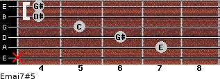 Emaj7#5 for guitar on frets x, 7, 6, 5, 4, 4