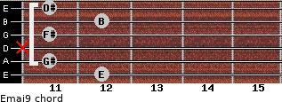 Emaj9 for guitar on frets 12, 11, x, 11, 12, 11