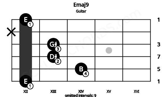 Emaj9 for guitar on frets 12, 14, 13, 13, x, 12
