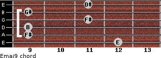 Emaj9 for guitar on frets 12, 9, 9, 11, 9, 11