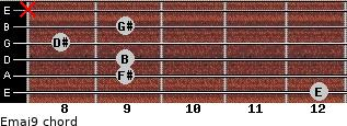 Emaj9 for guitar on frets 12, 9, 9, 8, 9, x