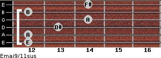 Emaj9/11sus for guitar on frets 12, 12, 13, 14, 12, 14