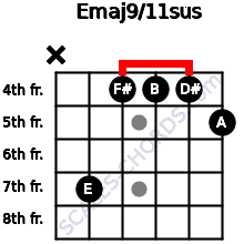 Emaj9/11sus for guitar on frets x, 7, 4, 4, 4, 5